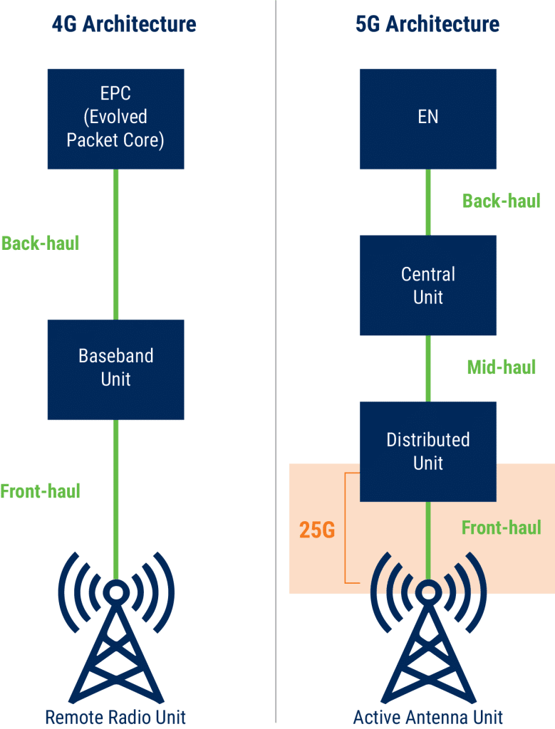 4G & 5G Architecture