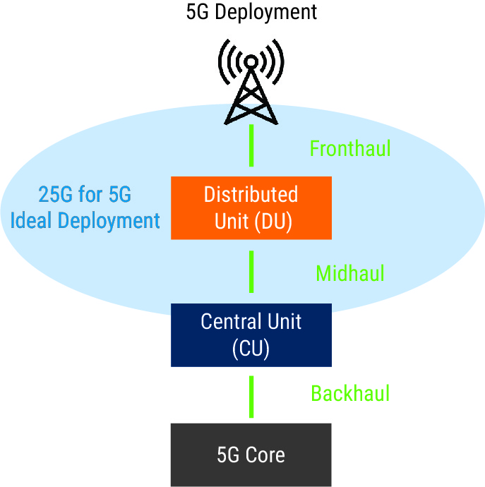 25g for 5g ideal deployment