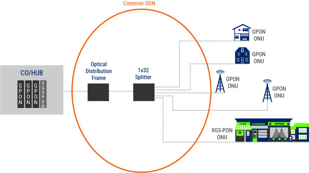 XGS-PON and GPON deployed over the same ODN.