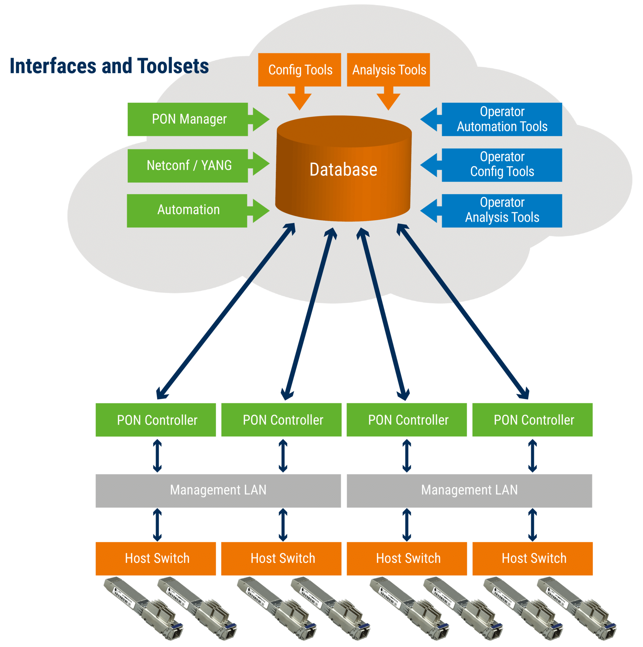 An illustration showing the management structure of the pluggable OLT solution, from the physical hardware layer (transceivers and switches) connected to the management layer via the PON Controller.