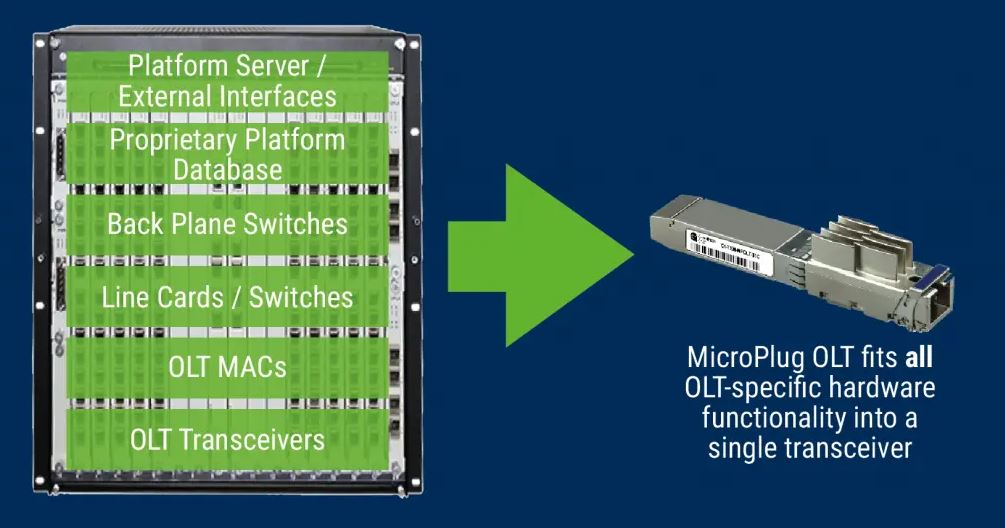 The MicroPlug OLT fits all traditional OLT hardware functionality into a compact optical transceiver.
