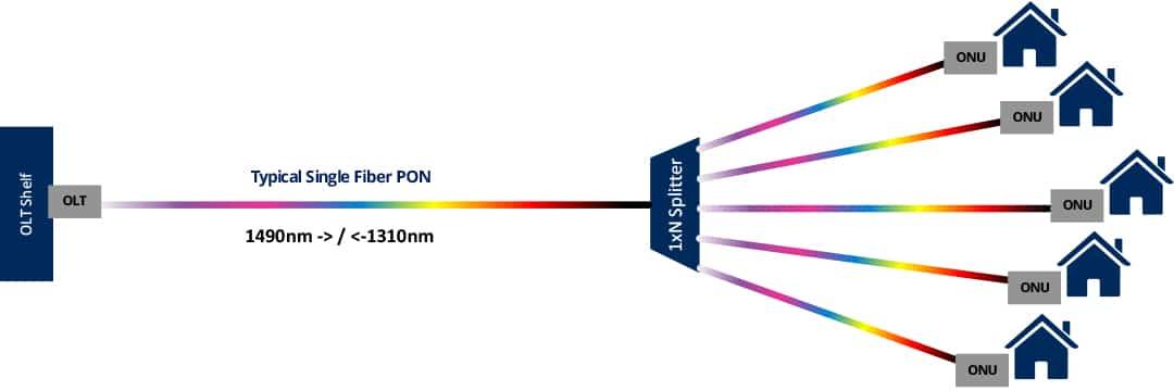 Single Fiber PON