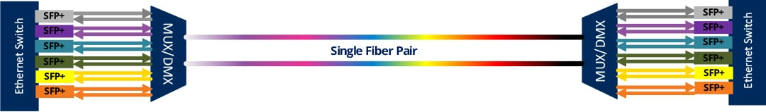 WDM Fiber Pair