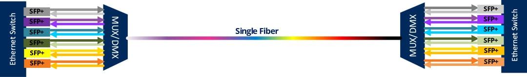 WDM Single Fiber