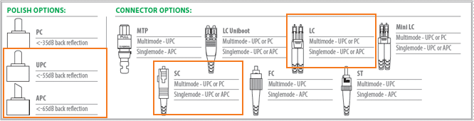 an image of fiber optic connectors, with LC and SC connectors highlighted. UPC and APC polish are also highlighted.