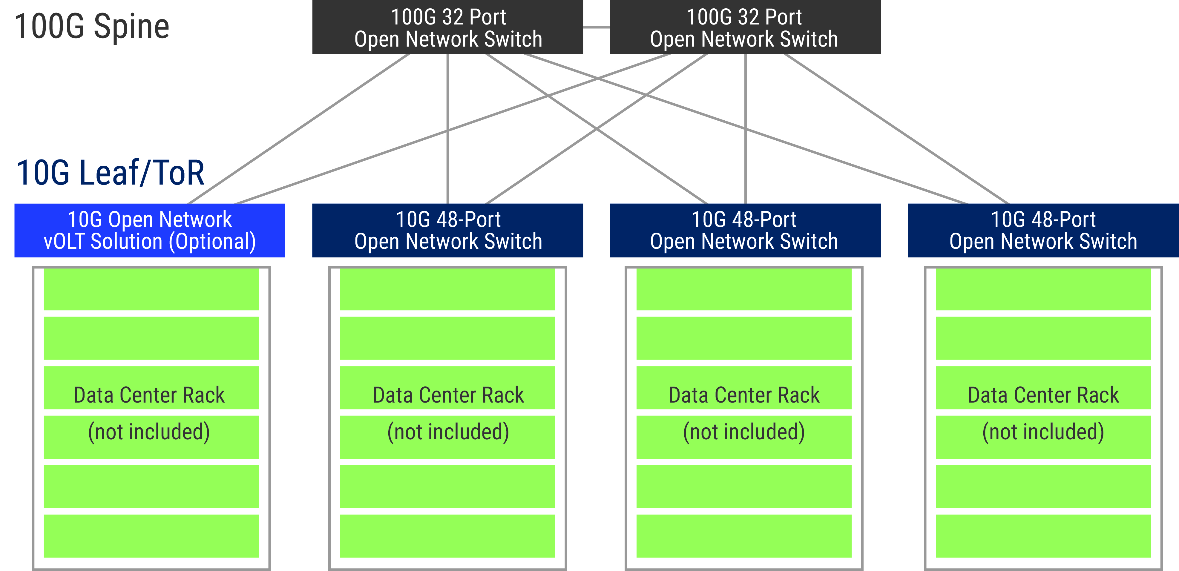 central office re-architectured as a data center network solution