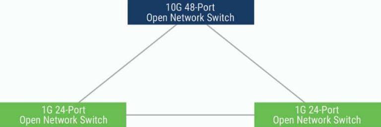 devOps network solution