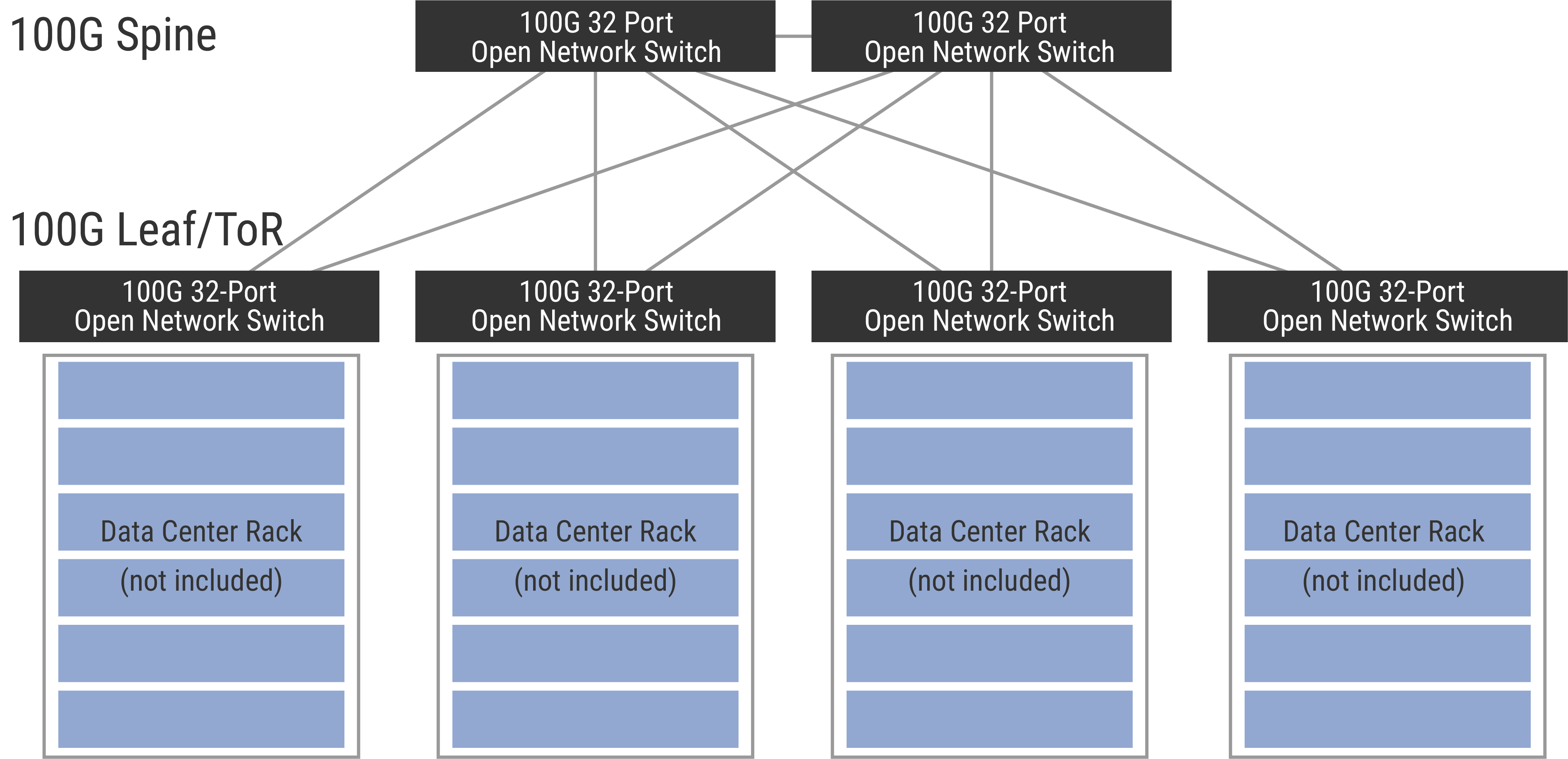 High bandwidth fabric expansion network design