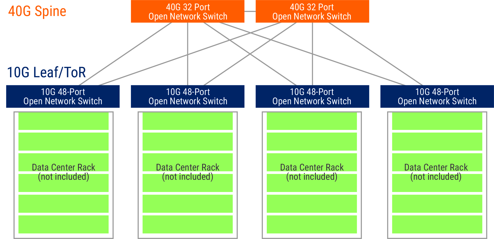 standard fabric expansion for network architecture