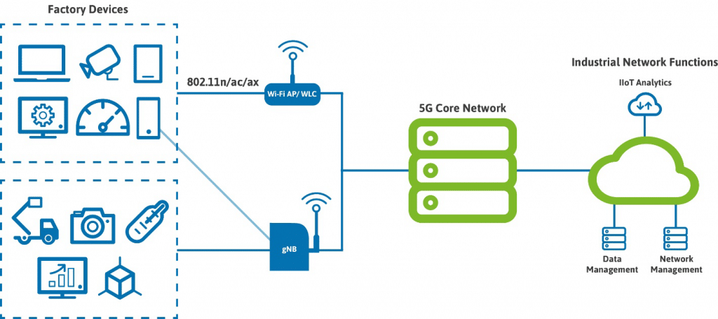 an example diagram of a converged factory network with 5G and Wi-Fi services.