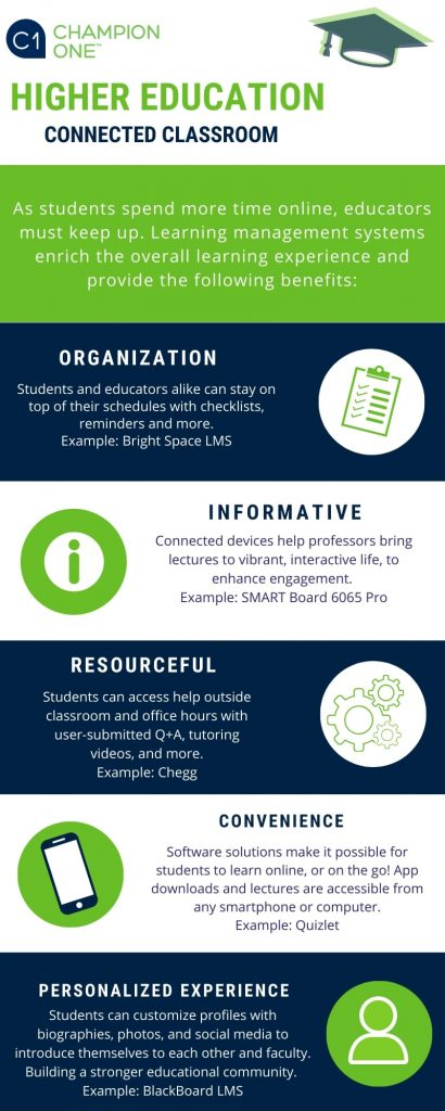 Champion ONE higher education connected classrooms infographic and the benefits to connecting virtually