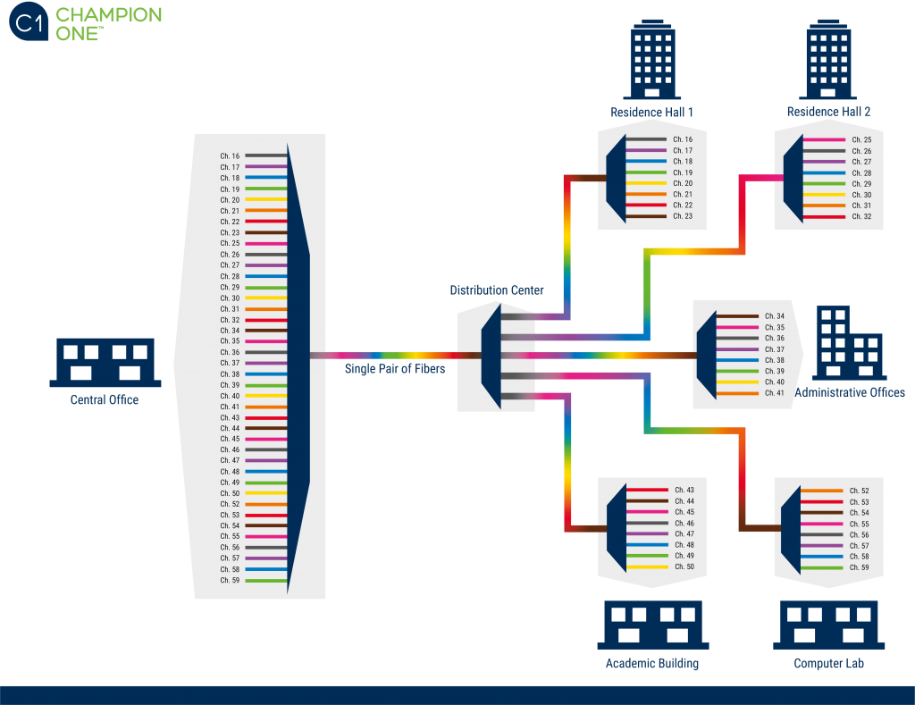 A diagram of a passive DWDM hub and spoke architecture for a college campus from Champion ONE.
