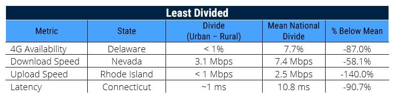 least divided states for rural mobile coverage