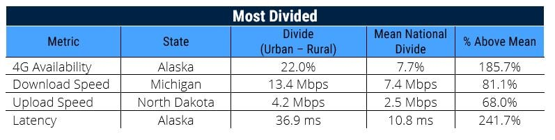 rural mobile coverage most divided states