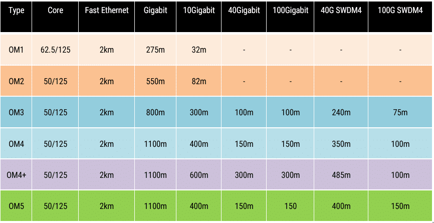 Maximum distances of different types of multimode fiber at different data rates.