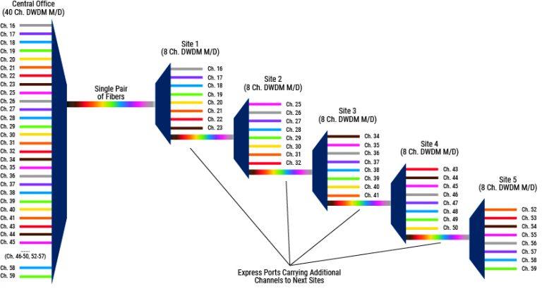 illustration of passive cascade network architecture solution