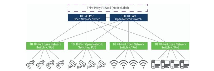 PoE virtual stacking solution for networks