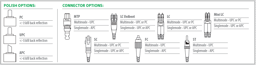 Polish options: PC, UPC, APC Connector options: ST, FC, SC, Mini LC, LC, LC uniboot, MTP/MPO