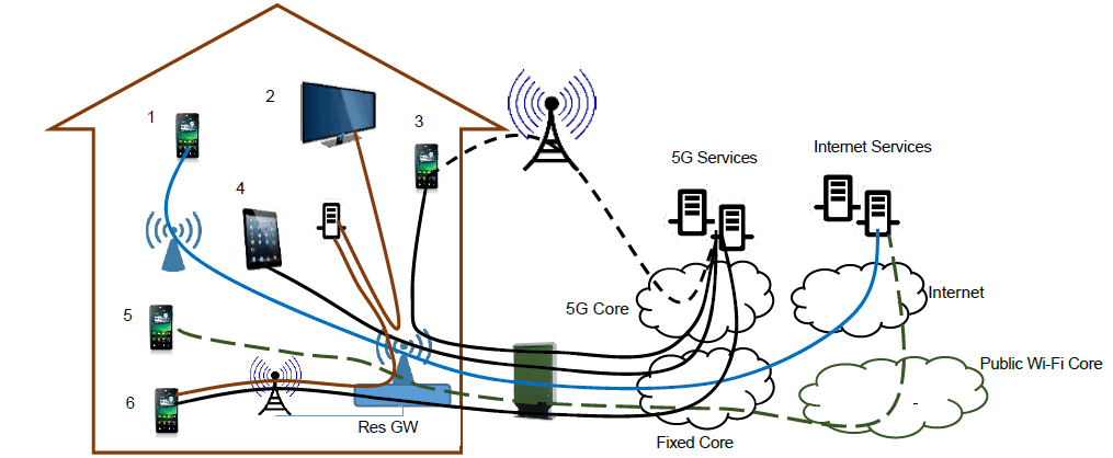 an example diagram of a converged home network with 5G and Wi-Fi services.