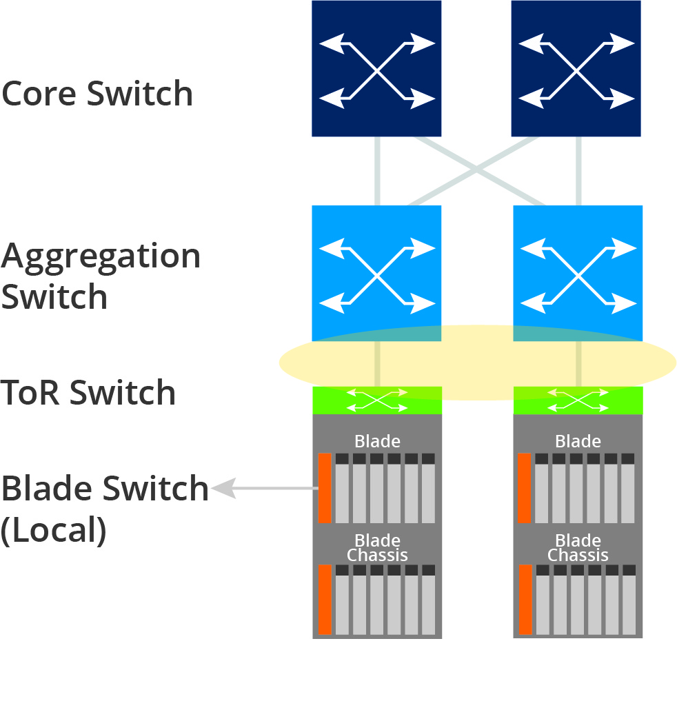 uplink from local switches to an aggregation switch