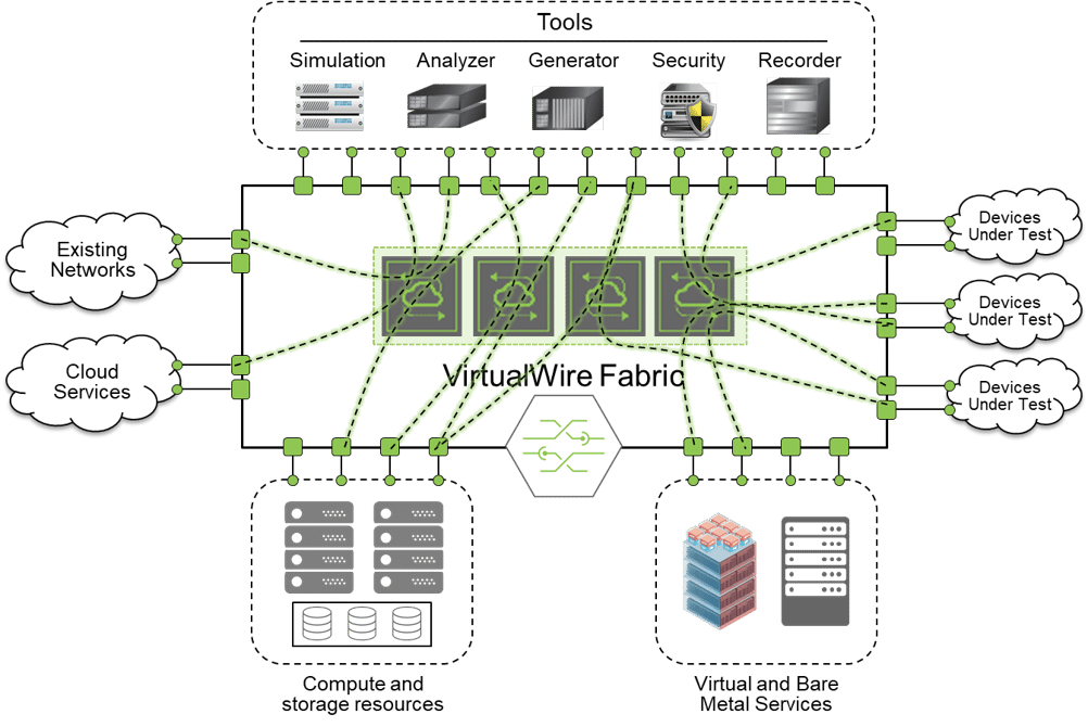 The VirtualWire Lab Automation open network solution, powered by Pluribus Networks