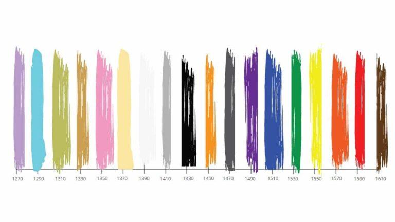 WDM spectrum
